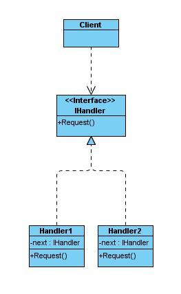 ChainOfResponsibilityPattern