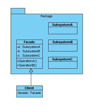 FacadePattern