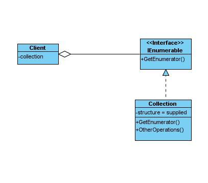 IteratorPattern