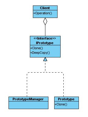 PrototypePattern