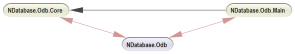 Circular Namespaces Dependency Graph