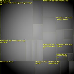 Namespaces Metric Treemap