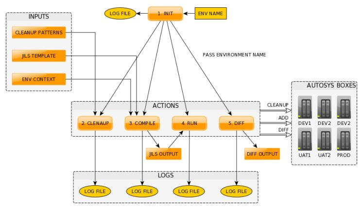 AutoSys jobs deployment and versioning – Jacek Spólnik's blog