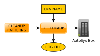 AutoSys_Deployment_cleanup