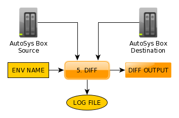 AutoSys_Deployment_diff