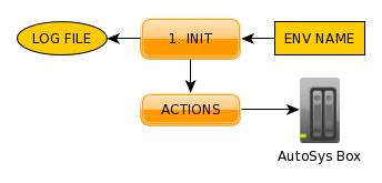 AutoSys_Deployment_init
