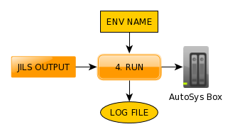 AutoSys_Deployment_run