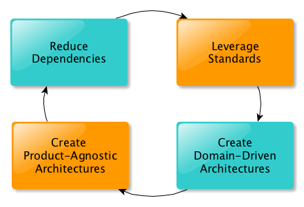 software_architecture_agility