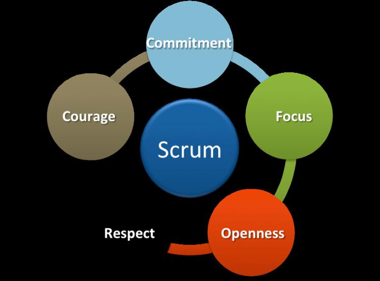 scrum-values